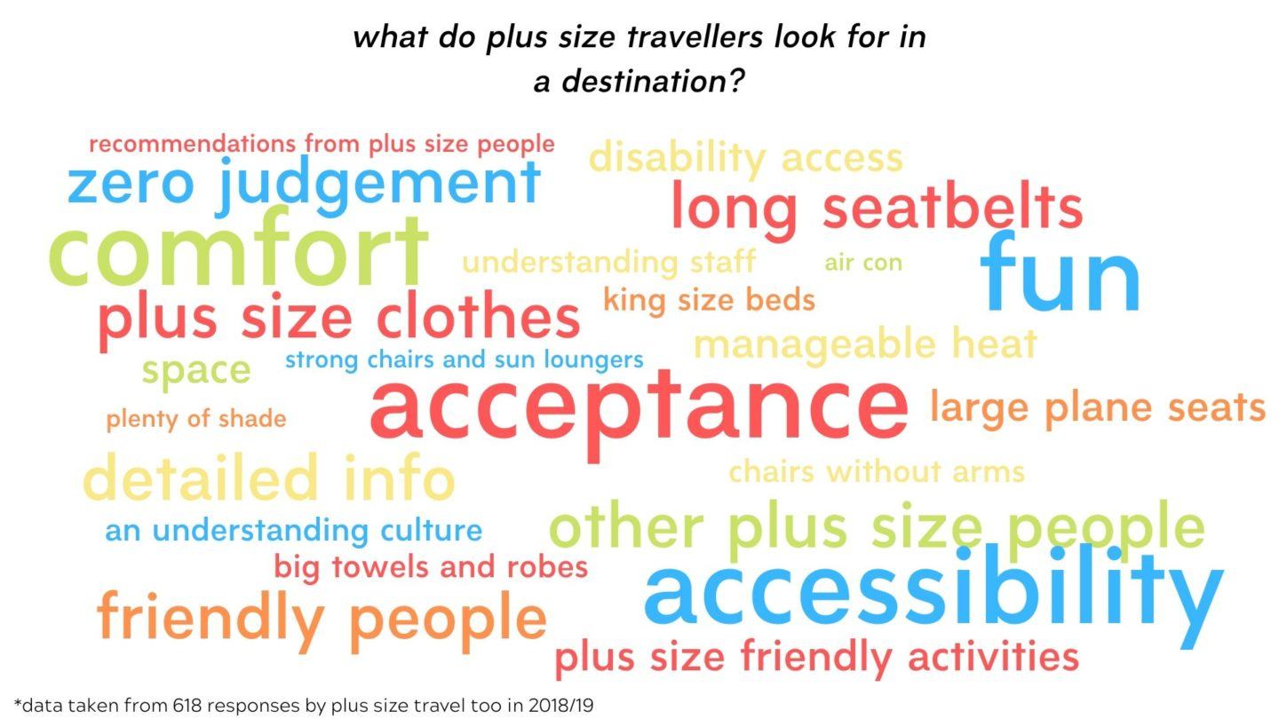 The Plus Size Travel Too Travellers Survey 18/19
